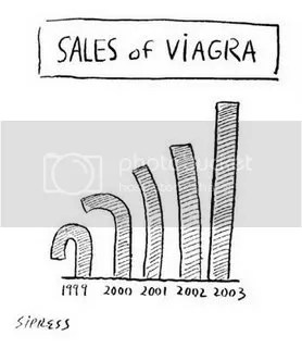 Viagra sales