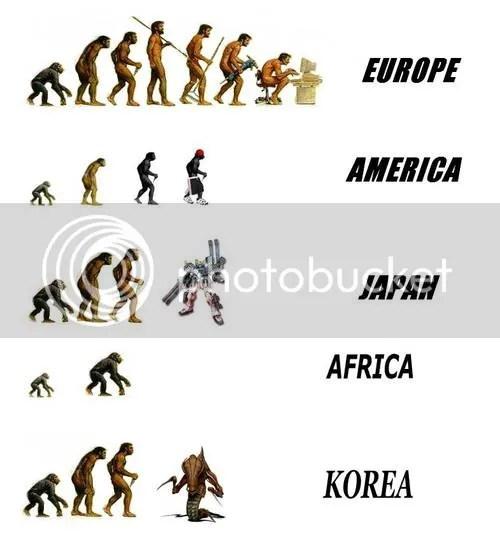 Evolución por Región