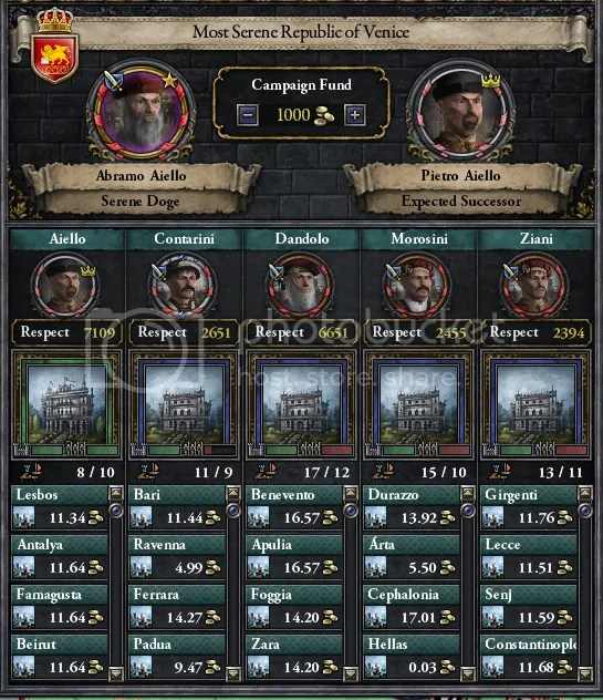 Venetian politics 1247