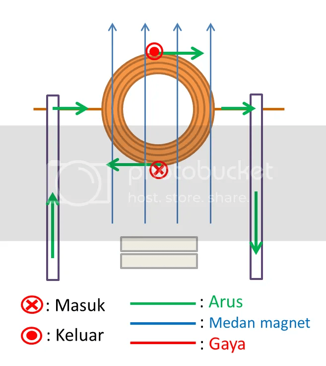 Diagram Arus Listrik Medan Magnet Dan A Pada Motor Untuk Menggambarkan Arah Dimensi Ketiga Masuk Keluar Diakan Simbol X O