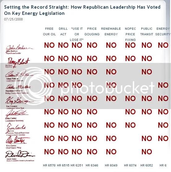 Speakers Scorecard on GOP Energy Votes