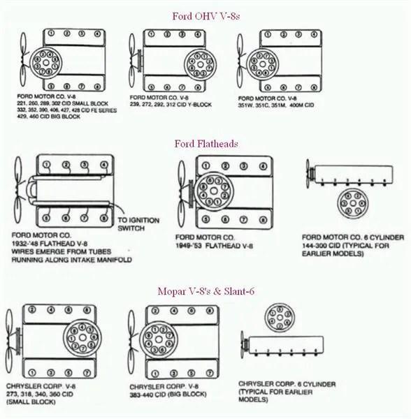 Order Diagram 305 Chevy Firing