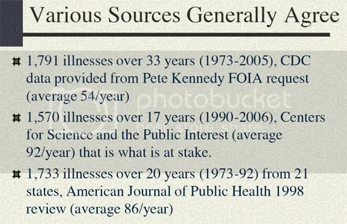 Some generally accepted facts about the incidence of raw-milk-related illnesses.