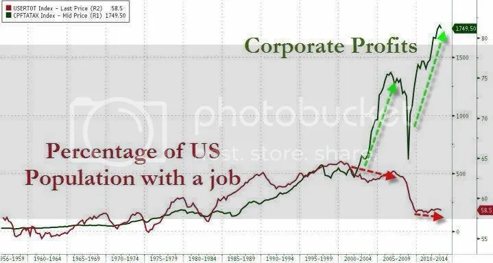 Corporate profit vs jobs photo corporate profit versus employment_zpsjwrjzt8y.jpg