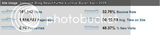 statistik april