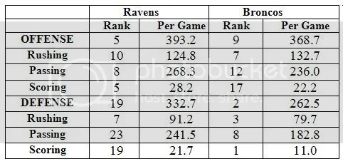 Ravens vs. Horseteeth Stats