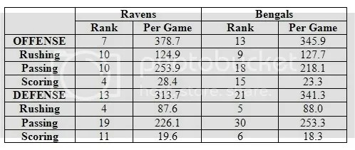 Ravens vs. Bunghole Stats