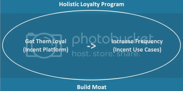Holistic Loyalty Program