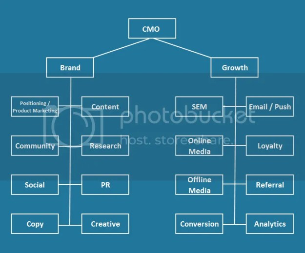 Marketing Org Structure