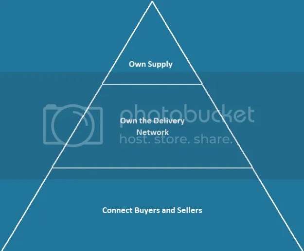 Online Marketplace Pyramid