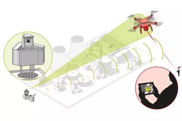 sistema de contador de UAV Airbus podría proteger los aeropuertos y las instalaciones nucleares