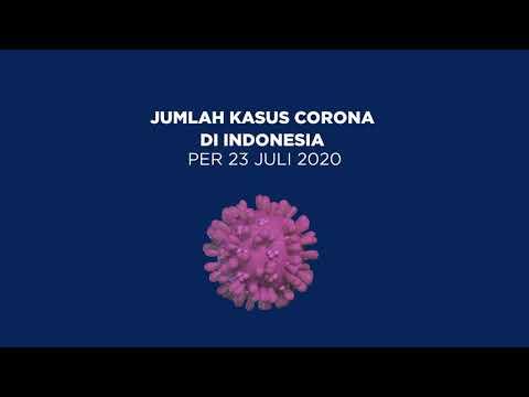 TERBARU: Kasus Corona di Indonesia per Kamis, 23 Juli 2020 | Katadata Indonesia