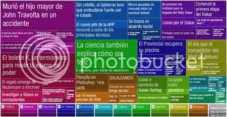 IDEA. Mosaico con las noticias más leidas en La Nación.