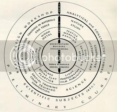 Principles of Teaching at Bauhaus