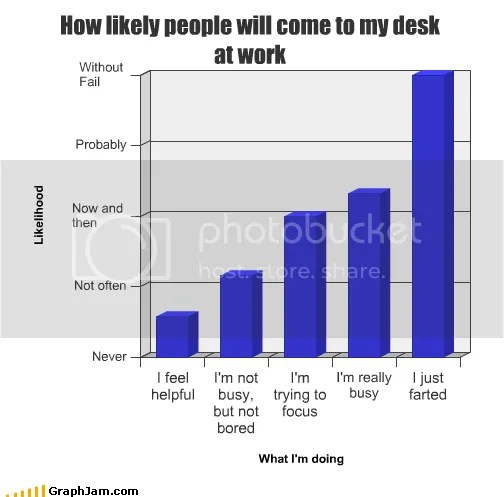 funny graph Pictures, Images and Photos