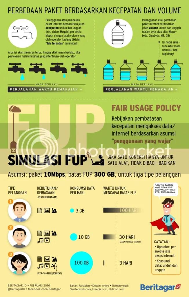 Infografis SIMULASI FUP