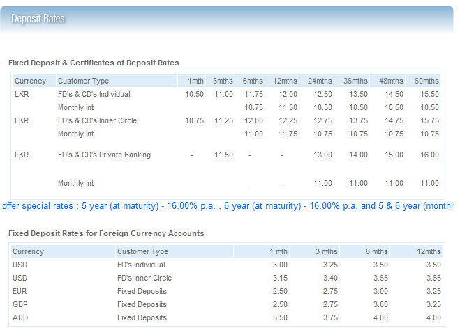 Rate Different Interest Loan Banks Personal