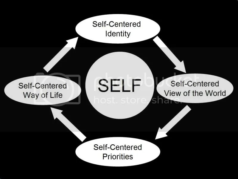 What does it mean to have a Christ-centered identity? (2/3)