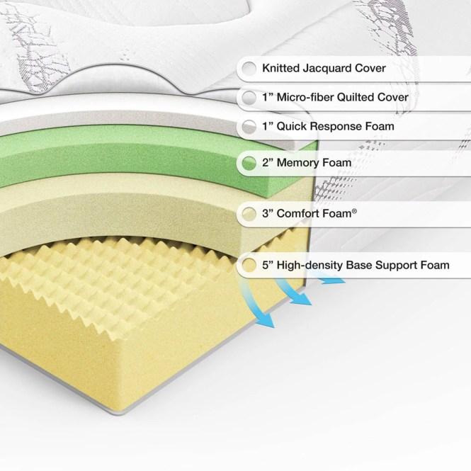 Spa Sensations 12 Cloud Memory Foam Mattress Multiple Sizes