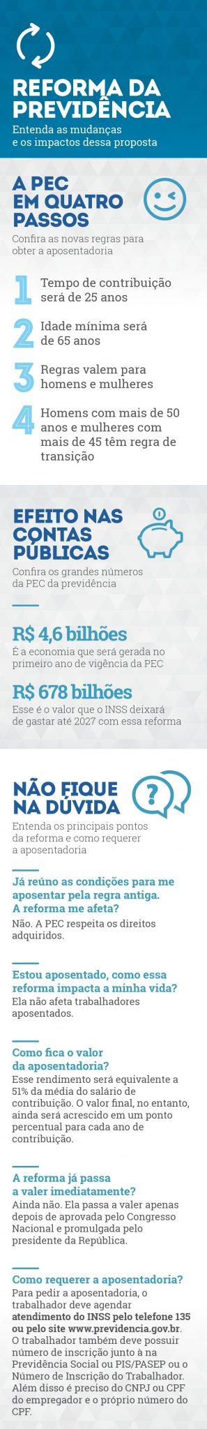 Para garantir a aposentadoria dos brasileiros, o governo propôs uma reforma da Previdência Social