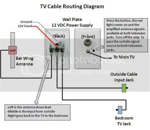 RVNet Open Roads Forum: Tech Issues: How to trace TV coax line