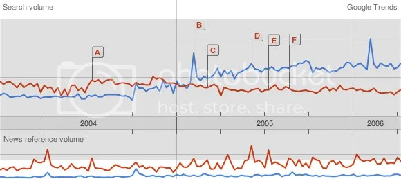 Pic of Google Trends chart