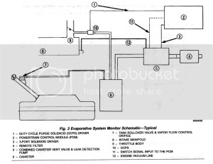 What vacuum line is missing ?? 2000 XJ Jeep Cherokee Sport