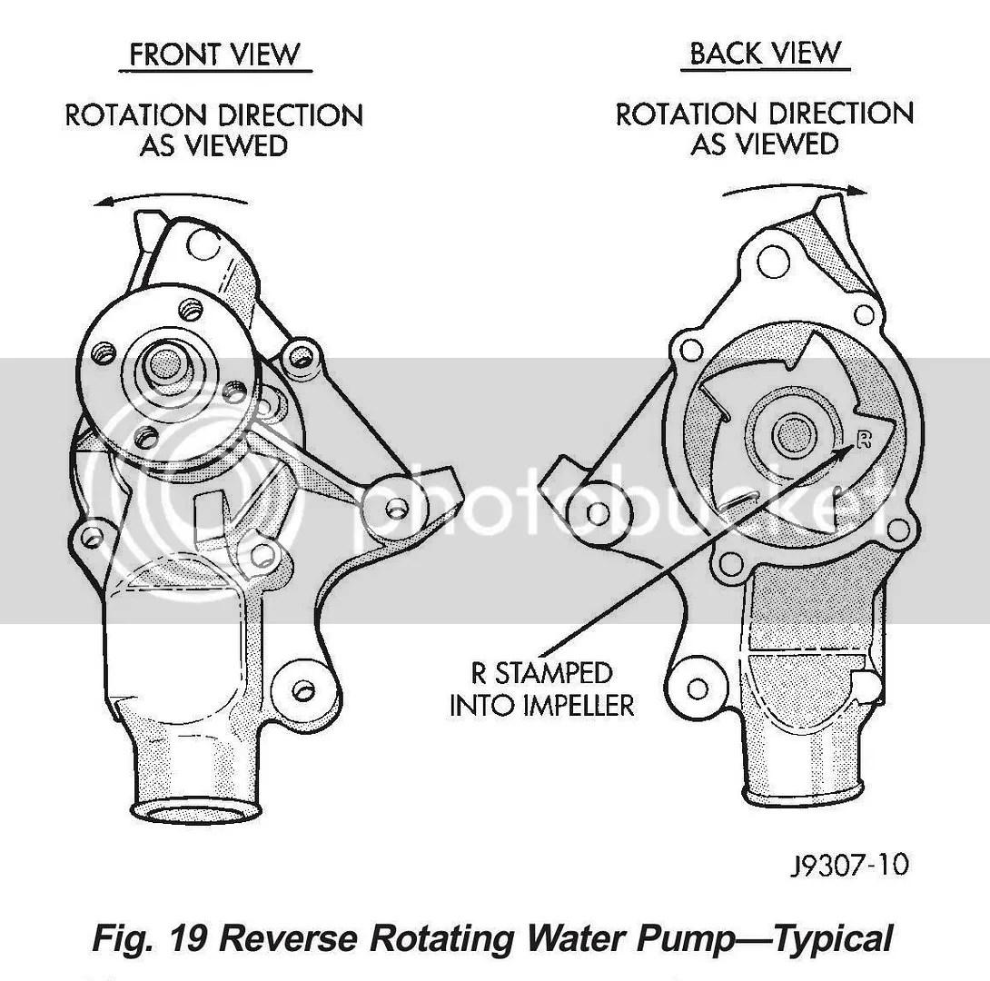 Waterpump Lhd Is Standard Rotation Or Reverse