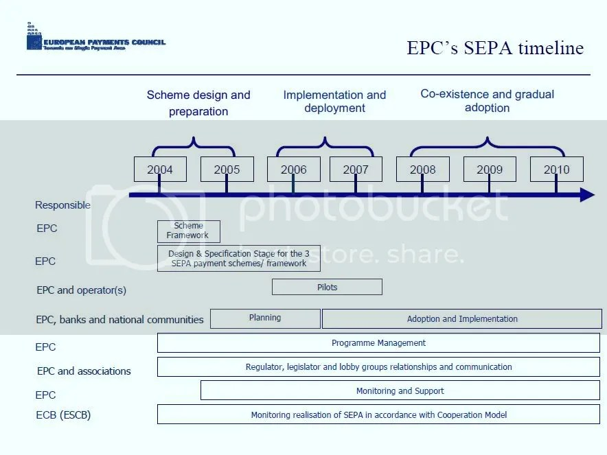 EPC Roadmap 2004-2010