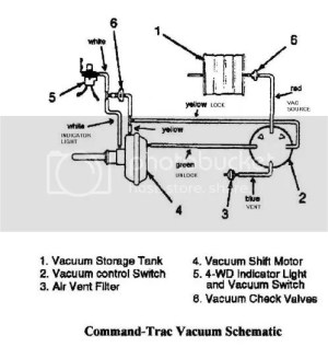 Vacuum Diagram for 4wd shift motor  JeepForum
