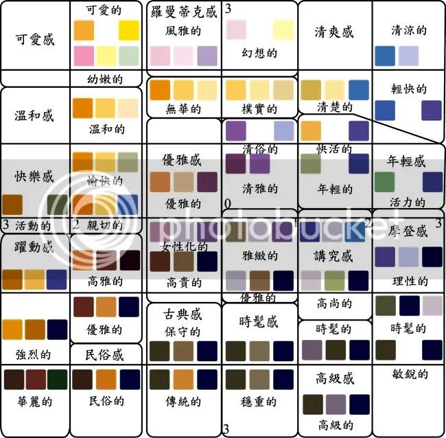 [講義] 色彩計畫--語意差異分析法(SDT) - 色彩計畫論壇   美寶論壇 MEPO Forum