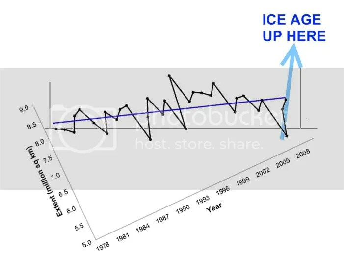 Arctic Sea Ice: Staggering Growth