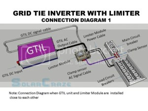 1000GTIL solar grid tie inverter with power limiter