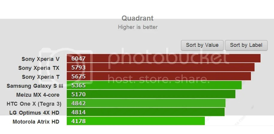 Xperia T Benchmarks