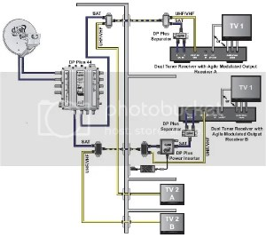 Need Wiring Diagram For Outside Boxes To Inside | Dish