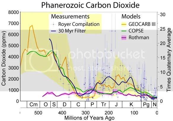 photo Phanerozoic_Carbon_Dioxide.png