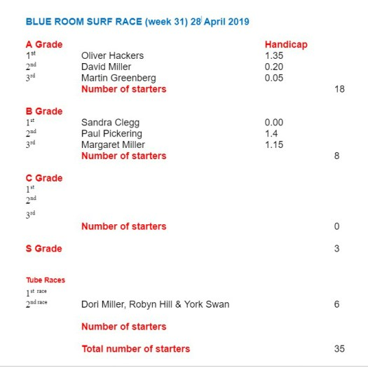Surf Race Results for 28 April