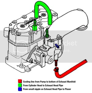 Honda Jet Ski Engine, Honda, Free Engine Image For User Manual Download