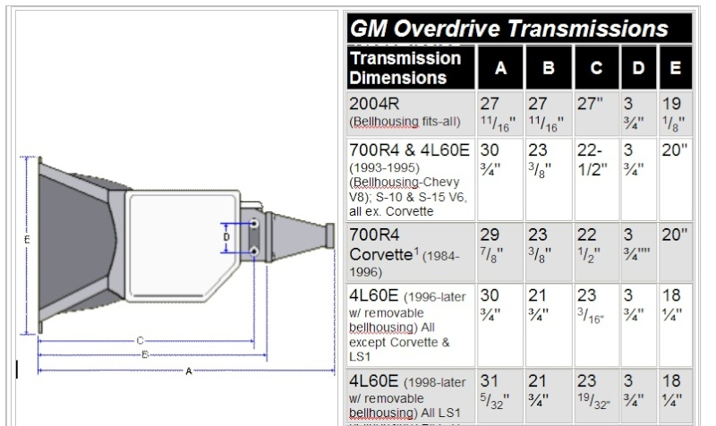 Manual Identification Transmission Truck Gm