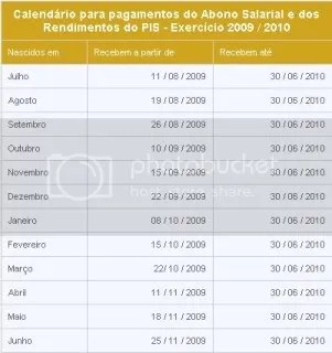Tabela de datas de recebimento do PIS