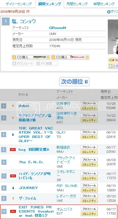 Vocalostar Ranks In At The 10th position