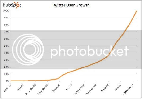 Twittergrowthsept2008