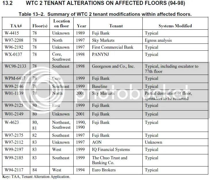 WTC2 tenant alterations
