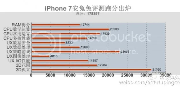 iPhone 7 benchmark antutu