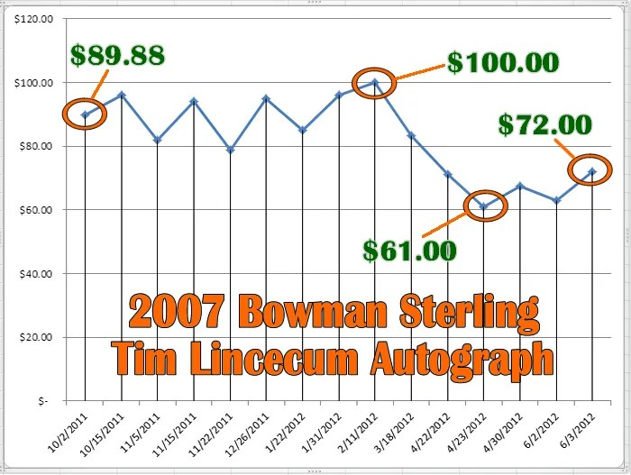 2007 Bowman Sterling Tim Lincecum Autograph RC Price Graph