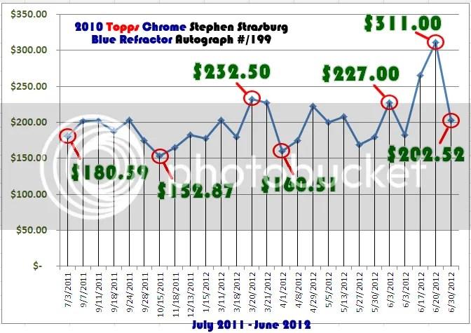 2010 Topps Chrome Blue Refractor Stephen Strasburg Price Graph