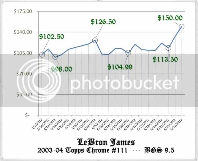 2003-04 Topps Chrome LeBron James RC Price Graph