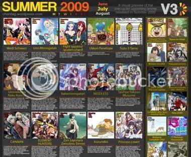 Lista atualizada  - Temporada de Verão