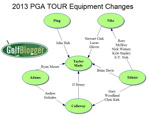 2013 PGA TOUR Equipment Changes
