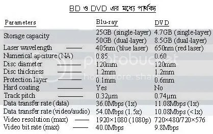 BD1 Blu ray কী ও কিভাবে কাজ করে | Techtunes